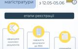 Процедура реєстрації на єдиний вступний іспит з іноземної мови та єдине фахове вступне випробування